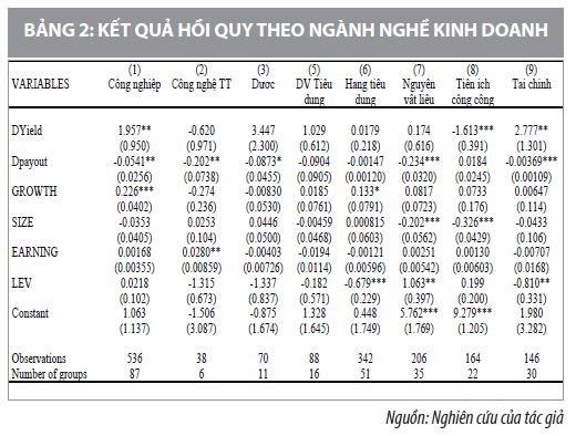 Nhân tố ảnh hưởng tới biến động giá cổ phiếu ở các loại hình doanh nghiệp tại Việt Nam - Ảnh 3