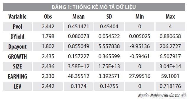 Nhân tố ảnh hưởng tới biến động giá cổ phiếu ở các loại hình doanh nghiệp tại Việt Nam - Ảnh 2
