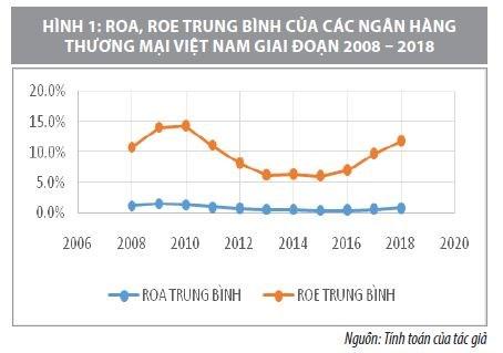HIệu quả tài chính của các ngân hàng thương mại Việt Nam trong quá trình tái cấu trúc - Ảnh 1