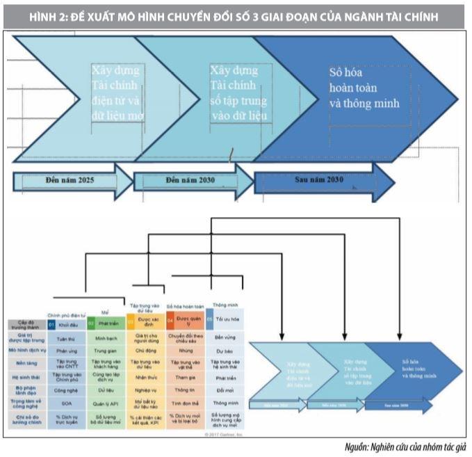 Ứng dụng công nghệ thông tin ngành Tài chính trong triển khai chuyển đổi tài chính số - Ảnh 2