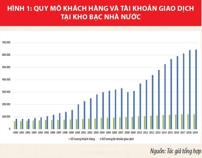 Kho bạc Nhà nước Việt Nam phát triển hiện đại, hoạt động hiệu lực, hiệu quả - Ảnh 1