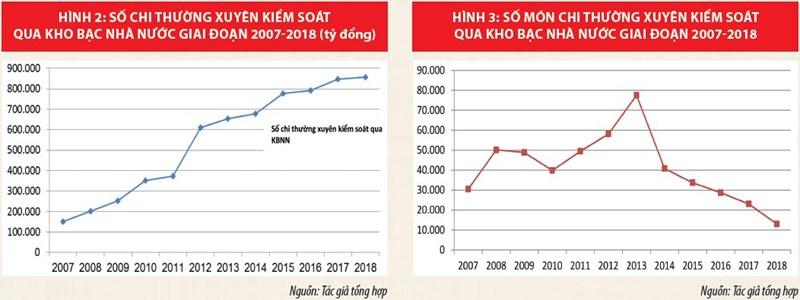 Kho bạc Nhà nước Việt Nam phát triển hiện đại, hoạt động hiệu lực, hiệu quả - Ảnh 2