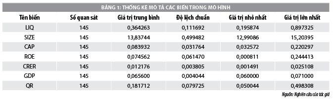Những yếu tố tác động đến thanh khoản tại các ngân hàng thương mại Việt Nam - Ảnh 1