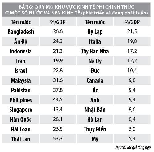 Quy mô khu vực kinh tế phi chính thức ở Việt Nam - Ảnh 1