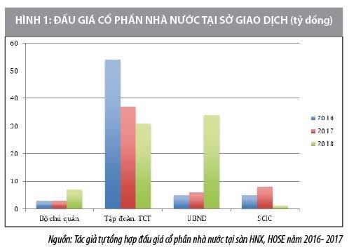 Động cơ và phương thức thực hiện mua bán sáp nhập doanh nghiệp có vốn nhà nước ở Việt Nam - Ảnh 1