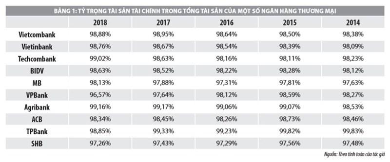 Áp dụng kế toán công cụ tài chính theo chuẩn mực quốc tế tại các ngân hàng thương mại Việt Nam - Ảnh 1
