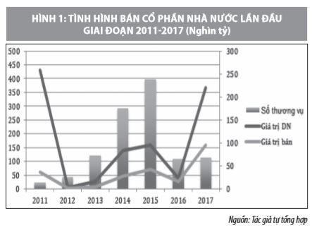 Quy trình thực hiện và hiệu quả hoạt động M&A doanh nghiệp có vốn nhà nước ở Việt Nam - Ảnh 1