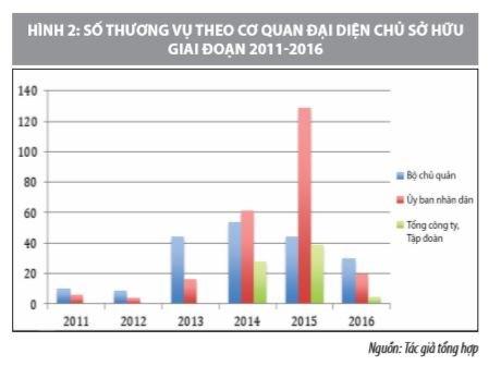 Quy trình thực hiện và hiệu quả hoạt động M&A doanh nghiệp có vốn nhà nước ở Việt Nam - Ảnh 2
