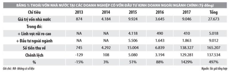 Quy trình thực hiện và hiệu quả hoạt động M&A doanh nghiệp có vốn nhà nước ở Việt Nam - Ảnh 3