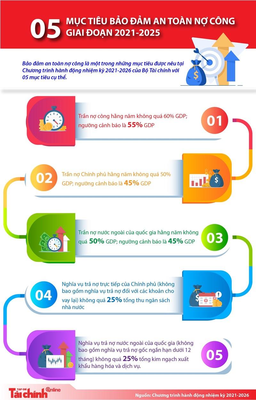 [Infographics] 05 mục tiêu bảo đảm an toàn nợ công giai đoạn 2021-2025 - Ảnh 1