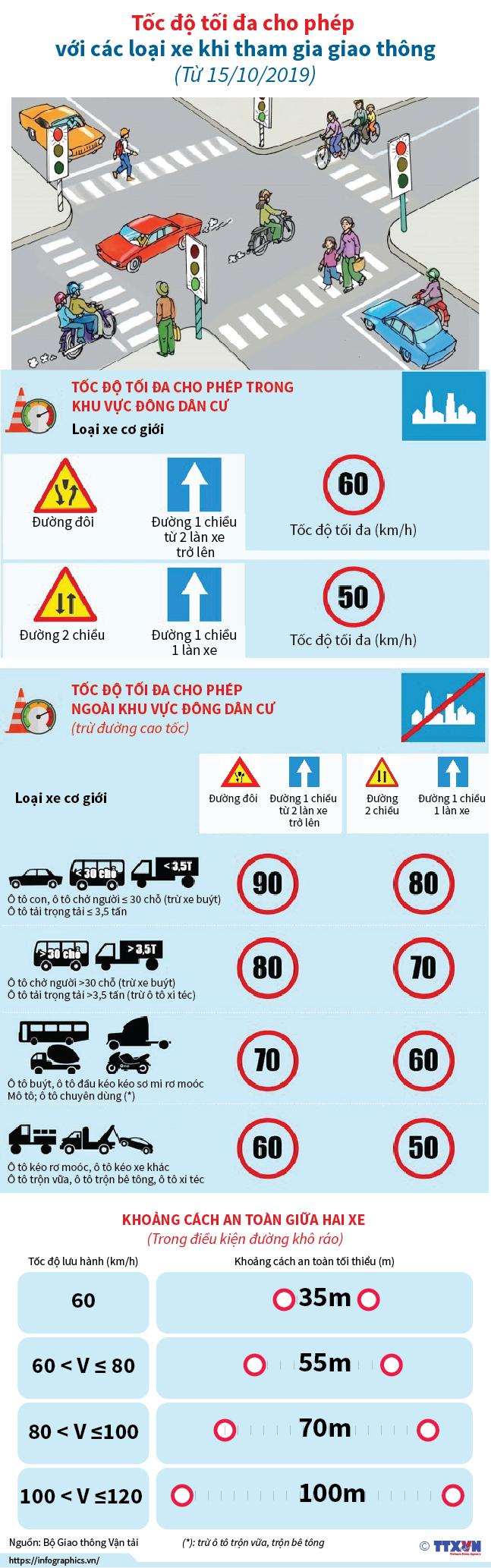 [Infographic] Tốc độ tối đa cho phép với các loại xe khi tham gia giao thông từ 15/10/2019  - Ảnh 1