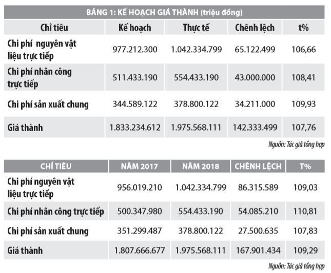 Giá thành và phân tích giá thành trong ngành dệt may Việt Nam - Ảnh 2