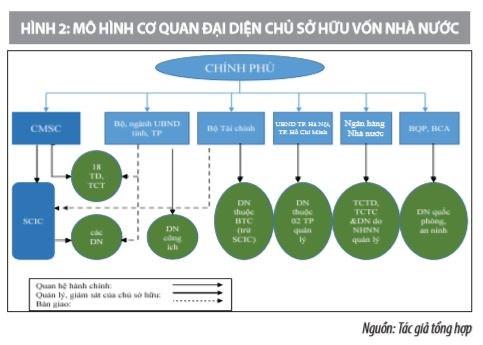 Thay đổi mô hình quản lý vốn Nhà nước đầu tư tại doanh nghiệp và yêu cầu đặt ra - Ảnh 2