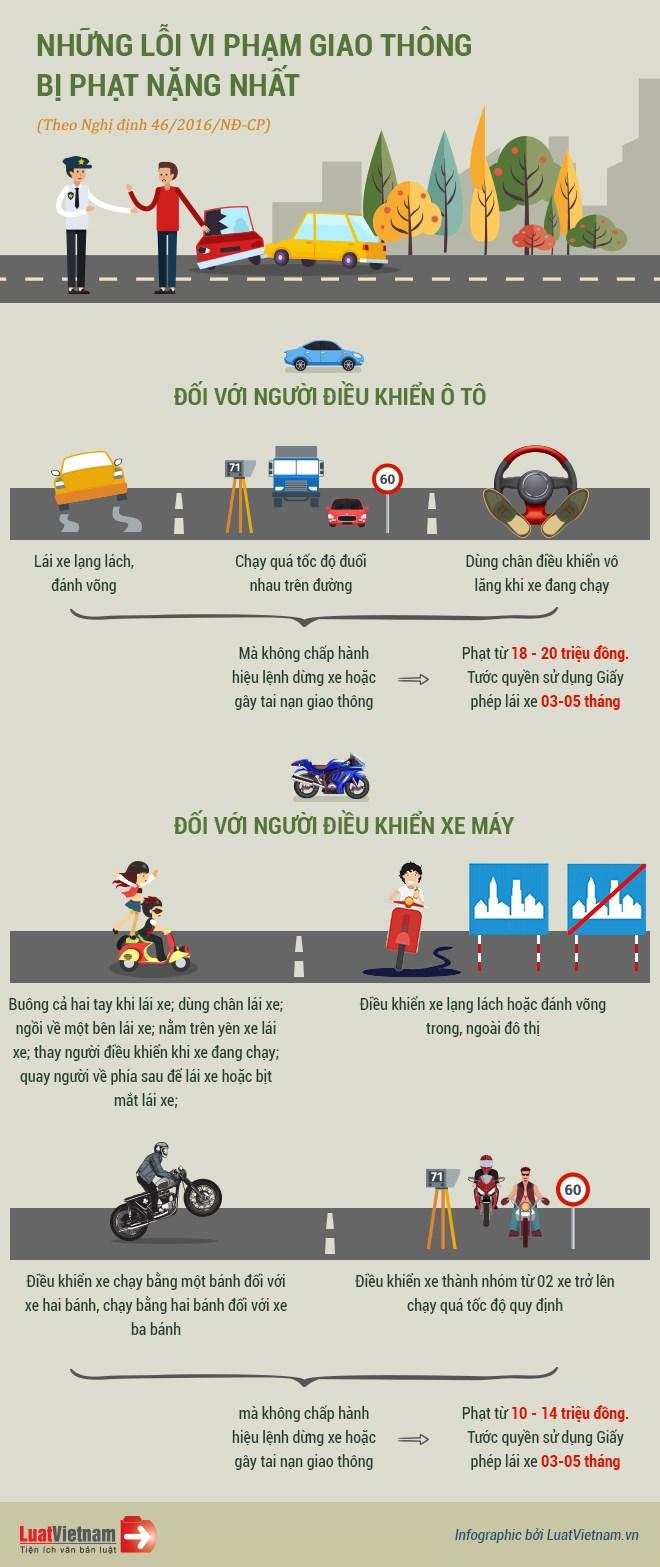 [Infographic] Những lỗi vi phạm giao thông bị xử phạt nặng nhất  - Ảnh 1