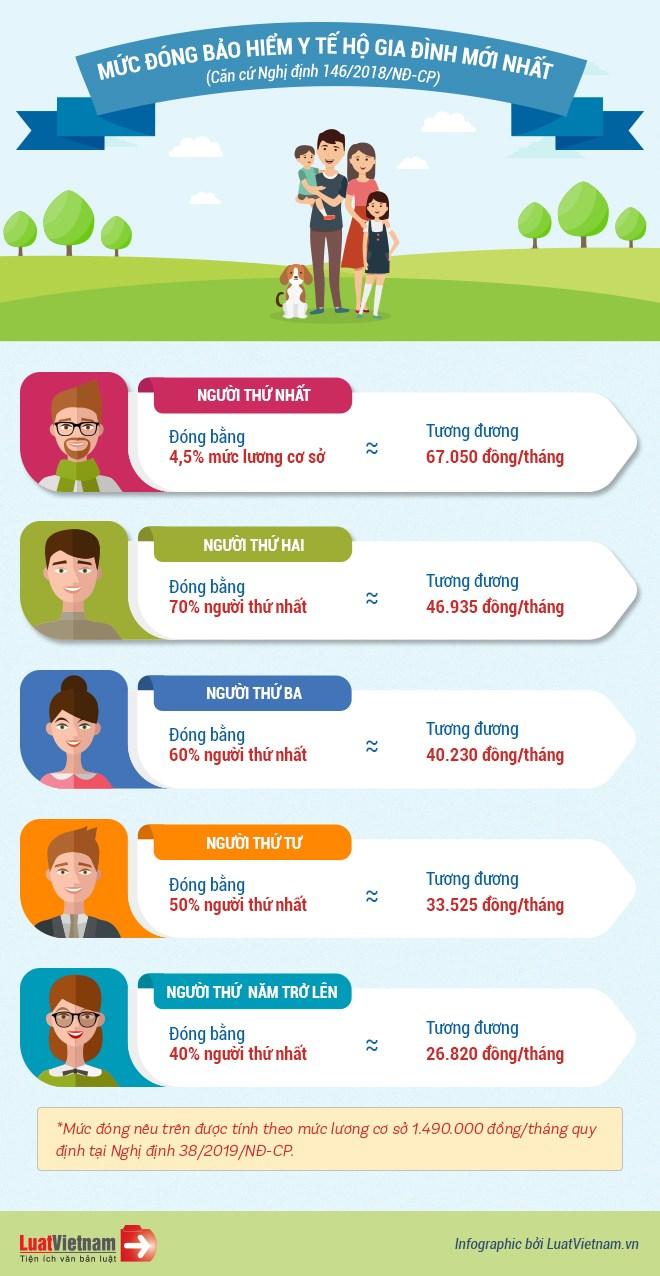 [Infographics] Mức đóng BHYT hộ gia đình mới nhất hiện nay - Ảnh 1