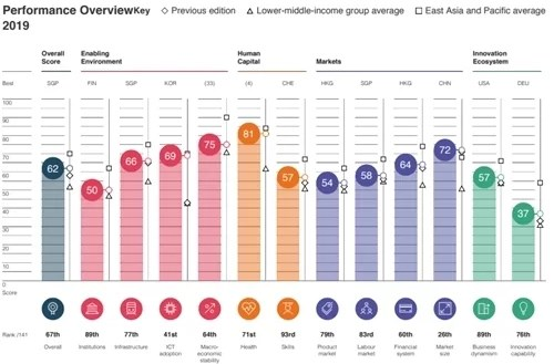 Điểm đánh giá của Việt Nam với lần lượt 12 cột trụ của WEF.