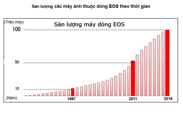Canon vượt mốc 100 triệu máy ảnh dòng EOS dùng ống kính chuyển đổi - Ảnh 2