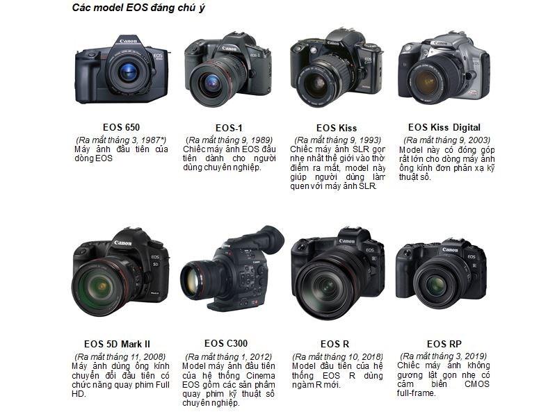Canon vượt mốc 100 triệu máy ảnh dòng EOS dùng ống kính chuyển đổi - Ảnh 3