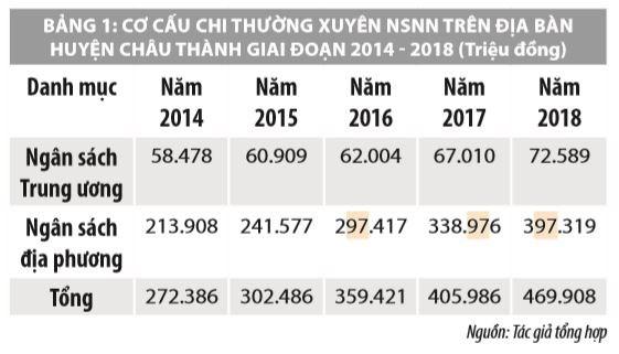 Hoàn thiện công tác kiểm soát chi thường xuyên qua Kho bạc Nhà nước huyện Châu Thành, tỉnh An Giang - Ảnh 2