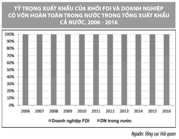 Bàn về chính sách ưu đãi đầu tư của Việt Nam đối với doanh nghiệp FDI - Ảnh 2
