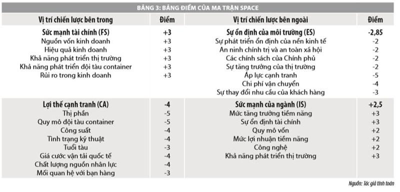 Phát triển thị trường vận tải container đường biển tuyến quốc tế cho doanh nghiệp Việt Nam - Ảnh 5