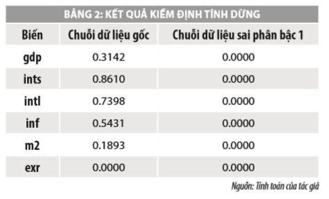 Tác động của chính sách tiền tệ đến tăng trưởng kinh tế - Ảnh 2