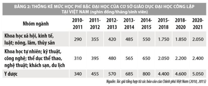 Giải pháp tăng cường nguồn lực tài chính các trường đại học công lập ở Việt Nam - Ảnh 2
