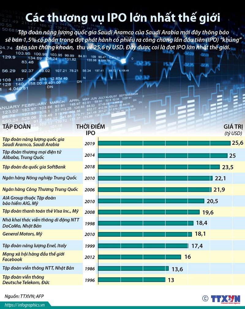 [Infographic] Các thương vụ IPO lớn nhất thế giới - Ảnh 1