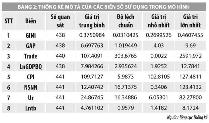 Một số yếu tố ảnh hưởng đến bất bình đẳng thu nhập tại Việt Nam - Ảnh 3