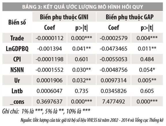 Một số yếu tố ảnh hưởng đến bất bình đẳng thu nhập tại Việt Nam - Ảnh 4