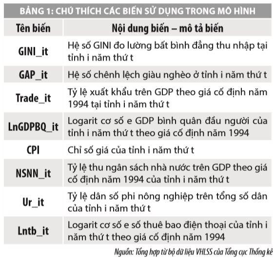 Một số yếu tố ảnh hưởng đến bất bình đẳng thu nhập tại Việt Nam - Ảnh 1
