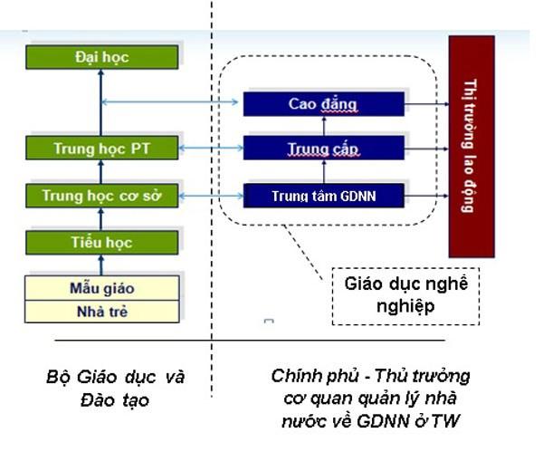 Hệ thống giáo dục quốc dân theo Luật Giáo dục nghề nghiệp. Nguồn: gdnn.gov.vn