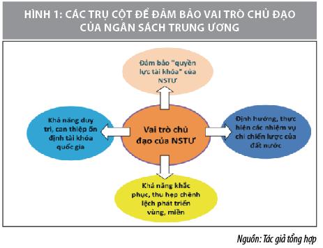 Đổi mới phân cấp ngân sách nhằm đảo bảo vai trò chủ đạo của ngân sách trung ương - Ảnh 1
