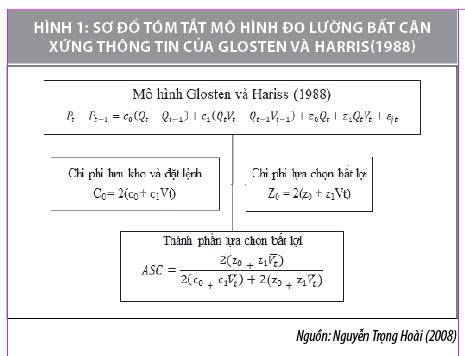 Đo lường mức độ bất cân xứng thông tin trên thị trường chứng khoán phái sinh Việt Nam - Ảnh 1