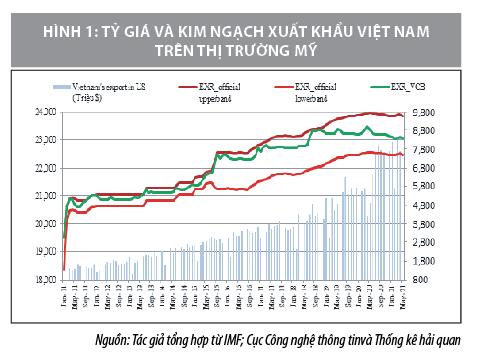 Tác động của chính sách tỷ giá hối đoái đến xuất khẩu hàng hoá của Việt Nam sang Mỹ - Ảnh 1