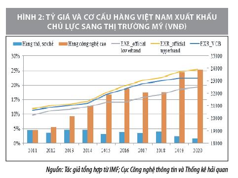 Tác động của chính sách tỷ giá hối đoái đến xuất khẩu hàng hoá của Việt Nam sang Mỹ - Ảnh 2