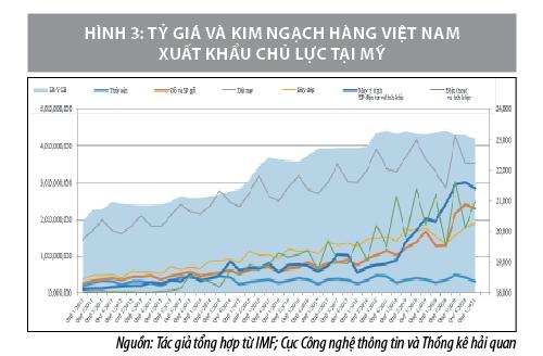 Tác động của chính sách tỷ giá hối đoái đến xuất khẩu hàng hoá của Việt Nam sang Mỹ - Ảnh 3