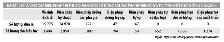 Sử dụng biện pháp phi thuế quan trên thế giới và những tác động đối với xuất khẩu của Việt Nam - Ảnh 1
