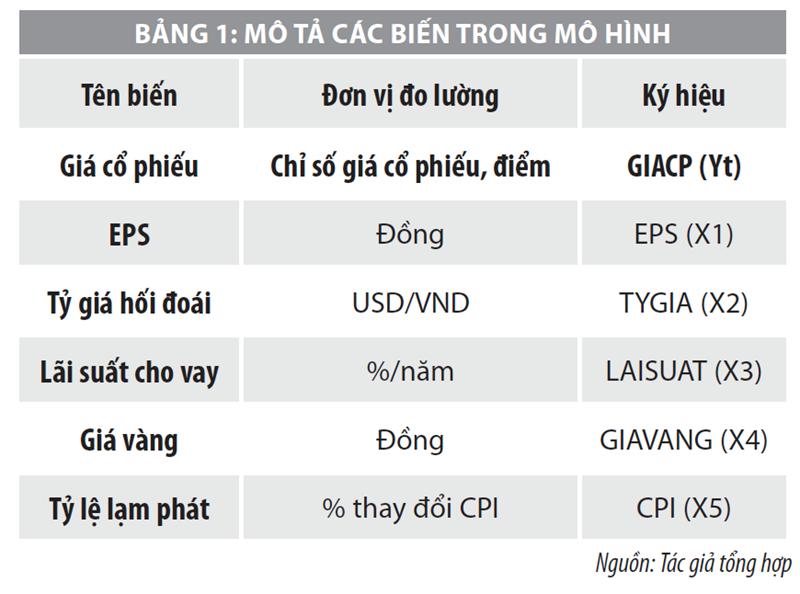 Yếu tố ảnh hưởng đến biến động giá cổ phiếu niêm yết trên HOSE giai đoạn 2014-2020  - Ảnh 1