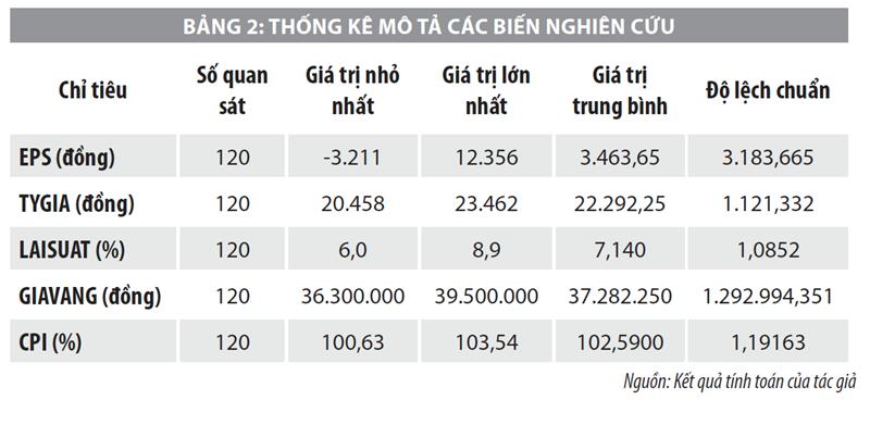 Yếu tố ảnh hưởng đến biến động giá cổ phiếu niêm yết trên HOSE giai đoạn 2014-2020  - Ảnh 2