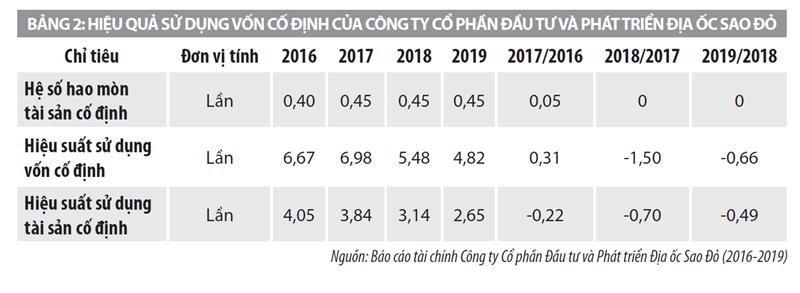 Hiệu quả sử dụng vốn của các doanh nghiệp bất động sản công nghiệp ở Việt Nam - Ảnh 2