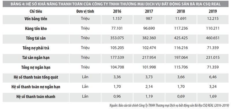 Hiệu quả sử dụng vốn của các doanh nghiệp bất động sản công nghiệp ở Việt Nam - Ảnh 4