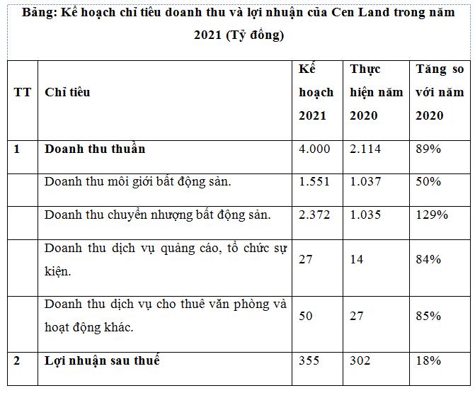 Số lượng giao dịch bất động sản của Cen Land tăng mạnh - Ảnh 1