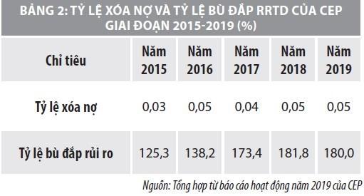 Nâng cao hiệu quả quản trị rủi ro tín dụng các tổ chức tài chính vi mô Việt Nam  - Ảnh 3