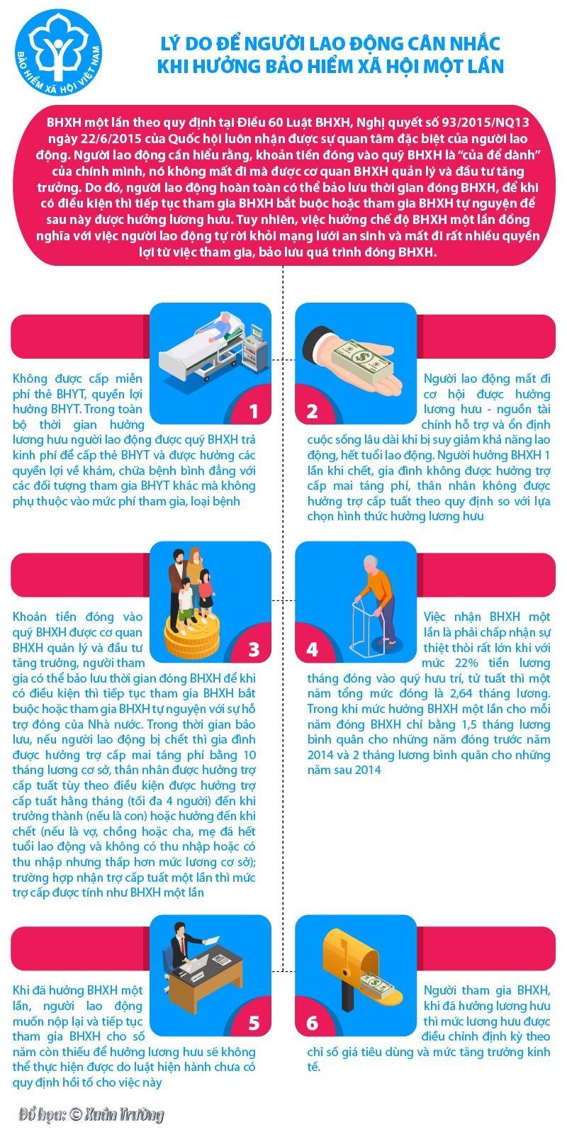 [Infographics] Lý do để người lao động cân nhắc khi hưởng bảo hiểm xã hội một lần - Ảnh 1