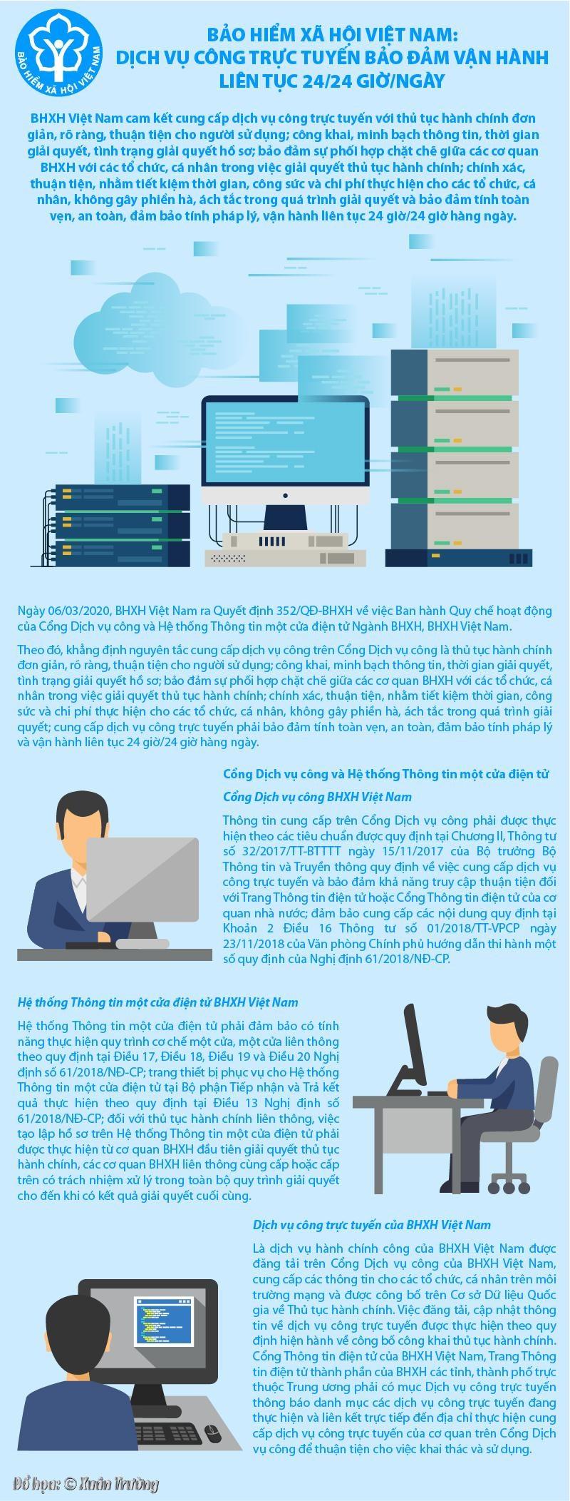 [Infographics] BHXH Việt Nam: Dịch vụ công trực tuyến bảo đảm vận hành liên tục 24/24 giờ/ngày - Ảnh 1
