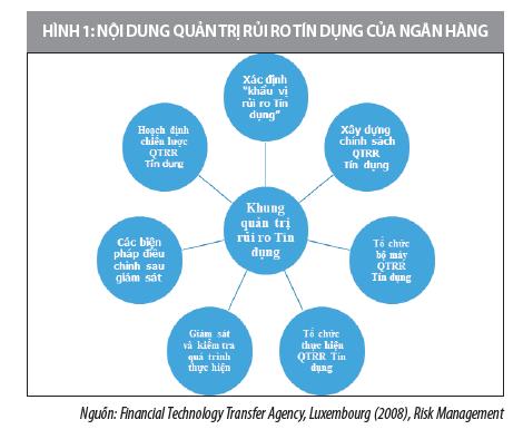 Giải pháp hoàn thiện hoạt động quản trị rủi ro tín dụng tại các ngân hàng Việt Nam  - Ảnh 1