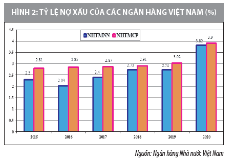 Giải pháp hoàn thiện hoạt động quản trị rủi ro tín dụng tại các ngân hàng Việt Nam  - Ảnh 2