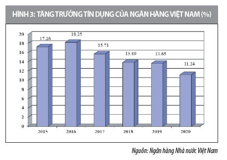 Giải pháp hoàn thiện hoạt động quản trị rủi ro tín dụng tại các ngân hàng Việt Nam  - Ảnh 3