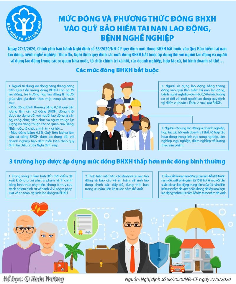 [Infographic] Mức đóng và phương thức đóng BHXH vào Quỹ Bảo hiểm tai nạn lao động, bệnh nghề nghiệp - Ảnh 1
